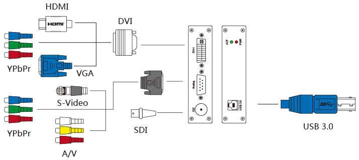 Vc100xusb All-in-one Hd  Sd Input