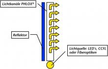 abbildung_1_das_phlox-prinzip.jpg