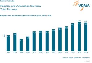Corona-Pandemie bremst Robotik und Automation stärker als erwartet